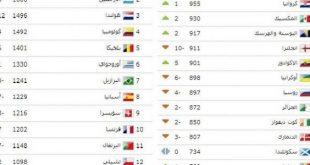 صورة ترتيب منتخبات العالم , تعرف علي قائمه منتخبات العالم