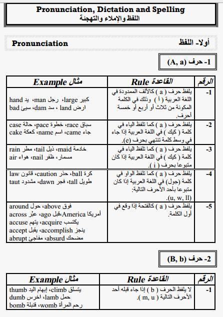 صورة الحروف الانجليزية بالعربي , تعلم نطق الحروف الانجليزيه 2794 6