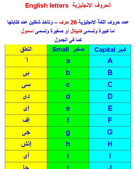 صورة الحروف الانجليزية بالعربي , تعلم نطق الحروف الانجليزيه