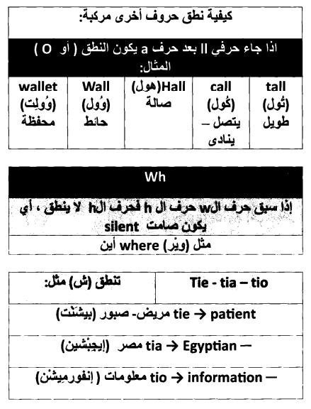 صورة الحروف الانجليزية بالعربي , تعلم نطق الحروف الانجليزيه 2794 9