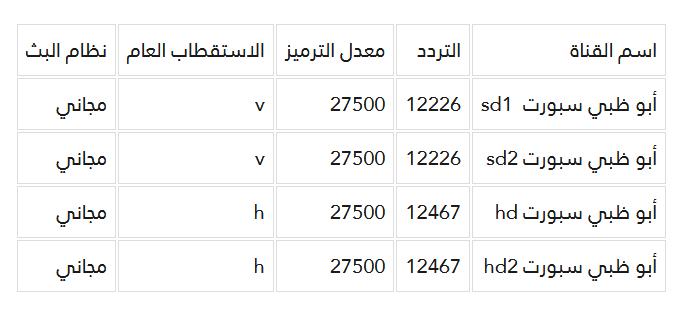تردد قنوات ابوظبي الرياضية Hd اتفرج براحتك مع قنوات ابوظبي