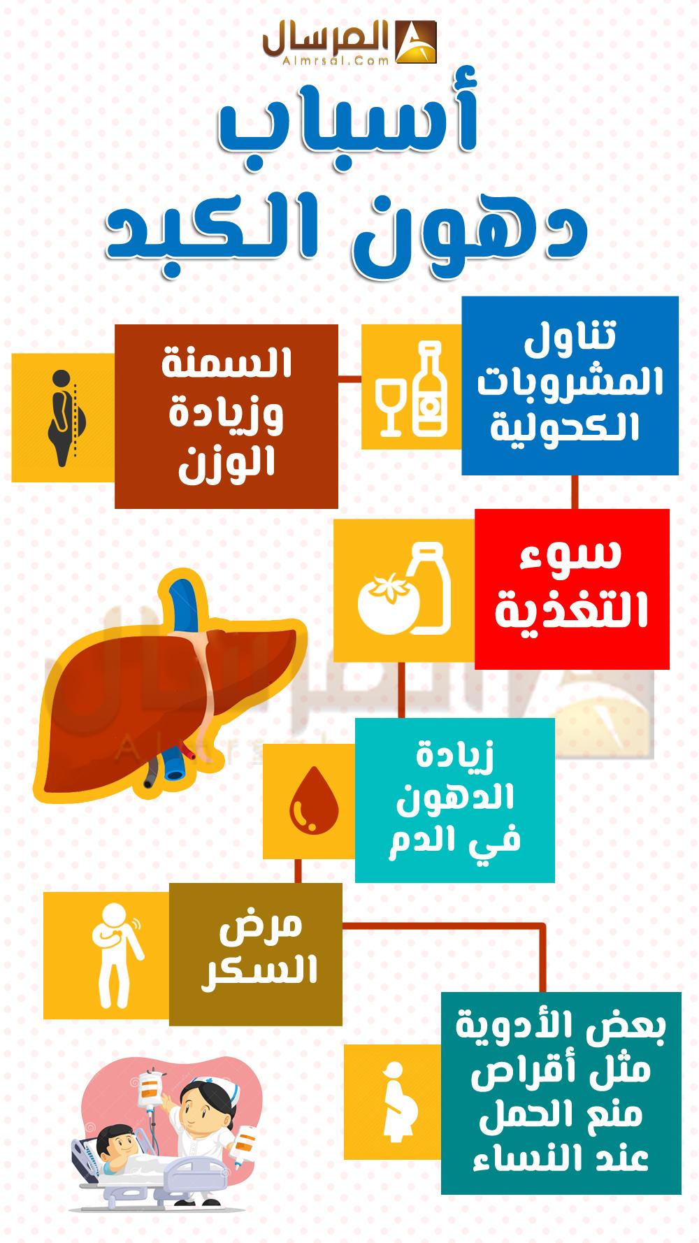 صورة القضاء على دهون الكبد , اسباب وانواع دهون الكبد