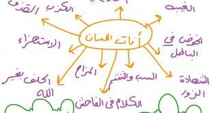 صورة معقول كل الكلام اللى بنقوله حرام شرعا , ما هي افات اللسان