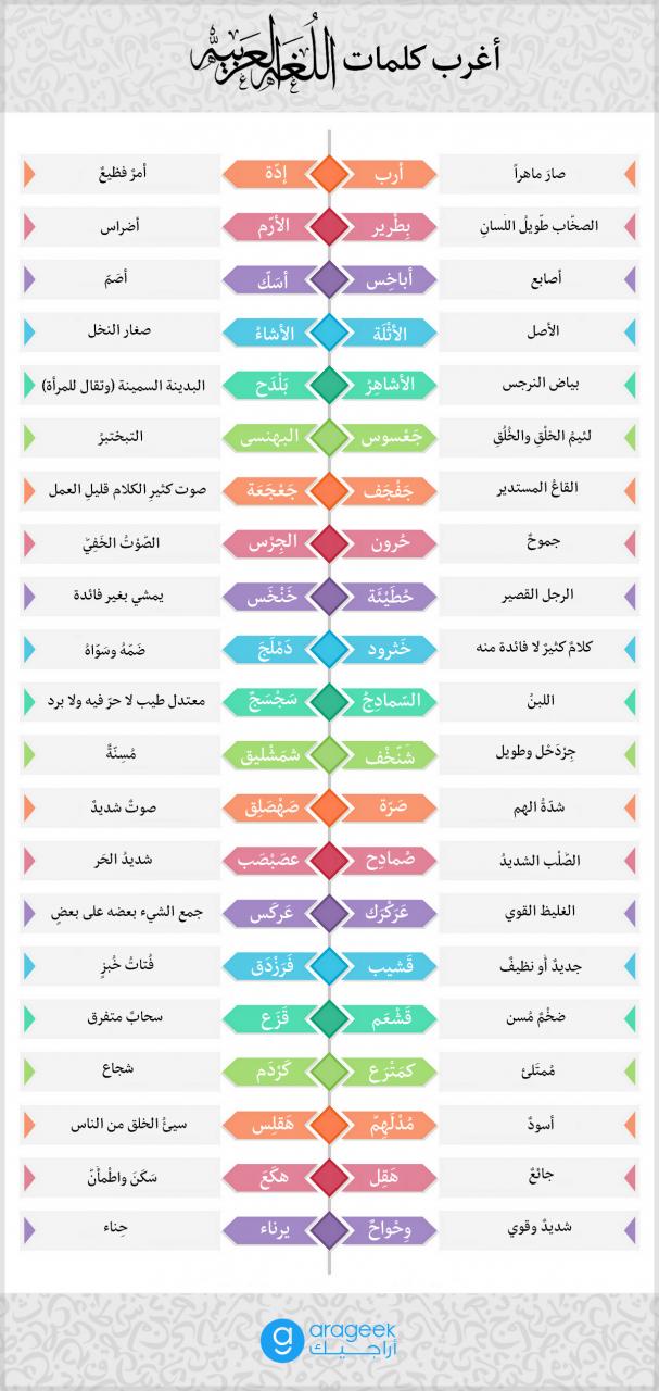 صورة اصعب كلمات اللغة العربية 1045